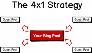 The 4x1 Strategy
